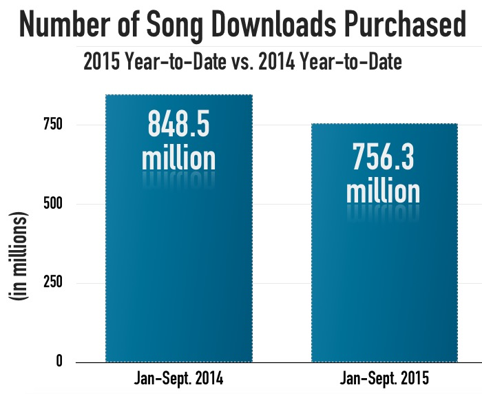 Paid_downloads_Q3_2015